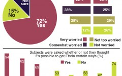 Ebola Everywhere