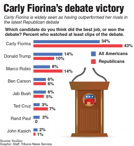 Poll asking Americans who they think won the second GOP debate.
