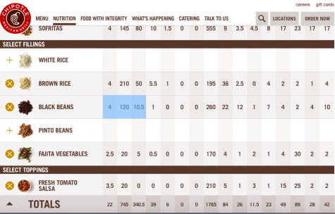 To see how many calories your bowl is, the Chipotle website has a great nutrition calculator to help watch your calories!