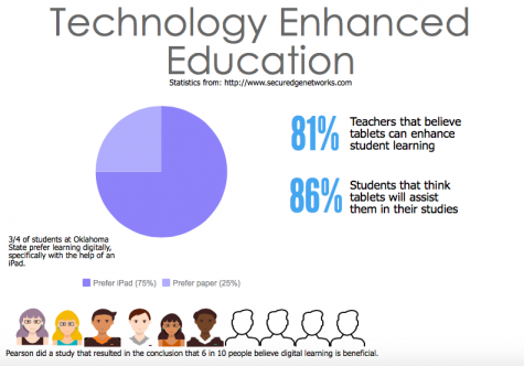 Recent studies by various companies reflect a positive feeling about digital learning. Credit: Audrey Cooper