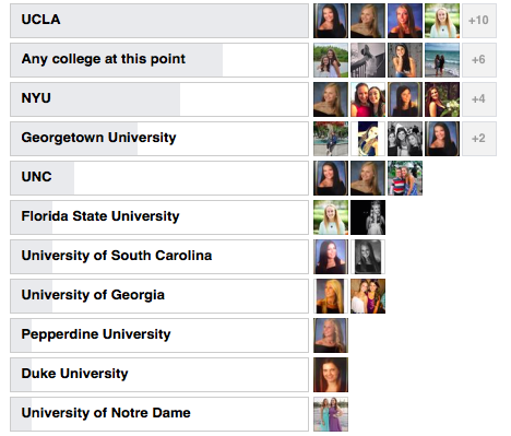 Senior Poll asking what colleges are their dream schools.