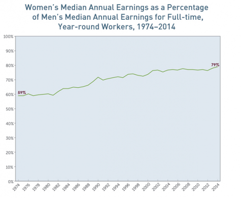 There is a 21% gap between the pay of men and woman in the United States. Credit: http://www.aauw.org