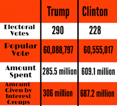 The 308 million more dollars Hillary spent than Trump on her campaign won her the popular vote but not enough electoral votes needed to win the 2016 election.