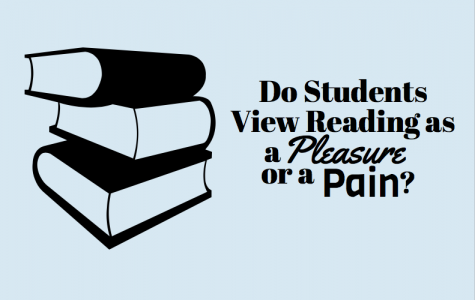 Do Students View Reading as a Pleasure or a Pain?